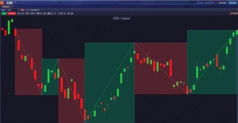 CliK Trend Drawing Tool