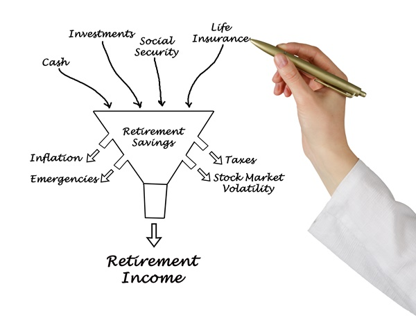 Calculate how much you need to retire