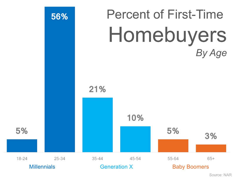 Millennials are purchasing homes but they do it differently.