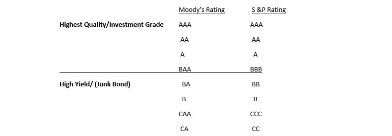 Standard & Poor and Moody's bond rating chart