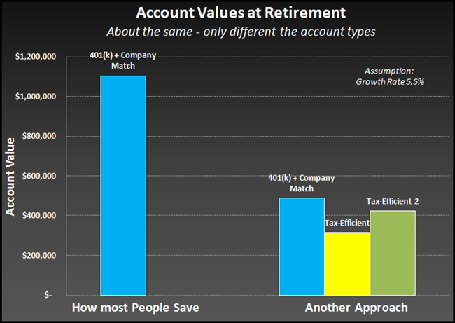 Protect your retirement money by diversifying your assets