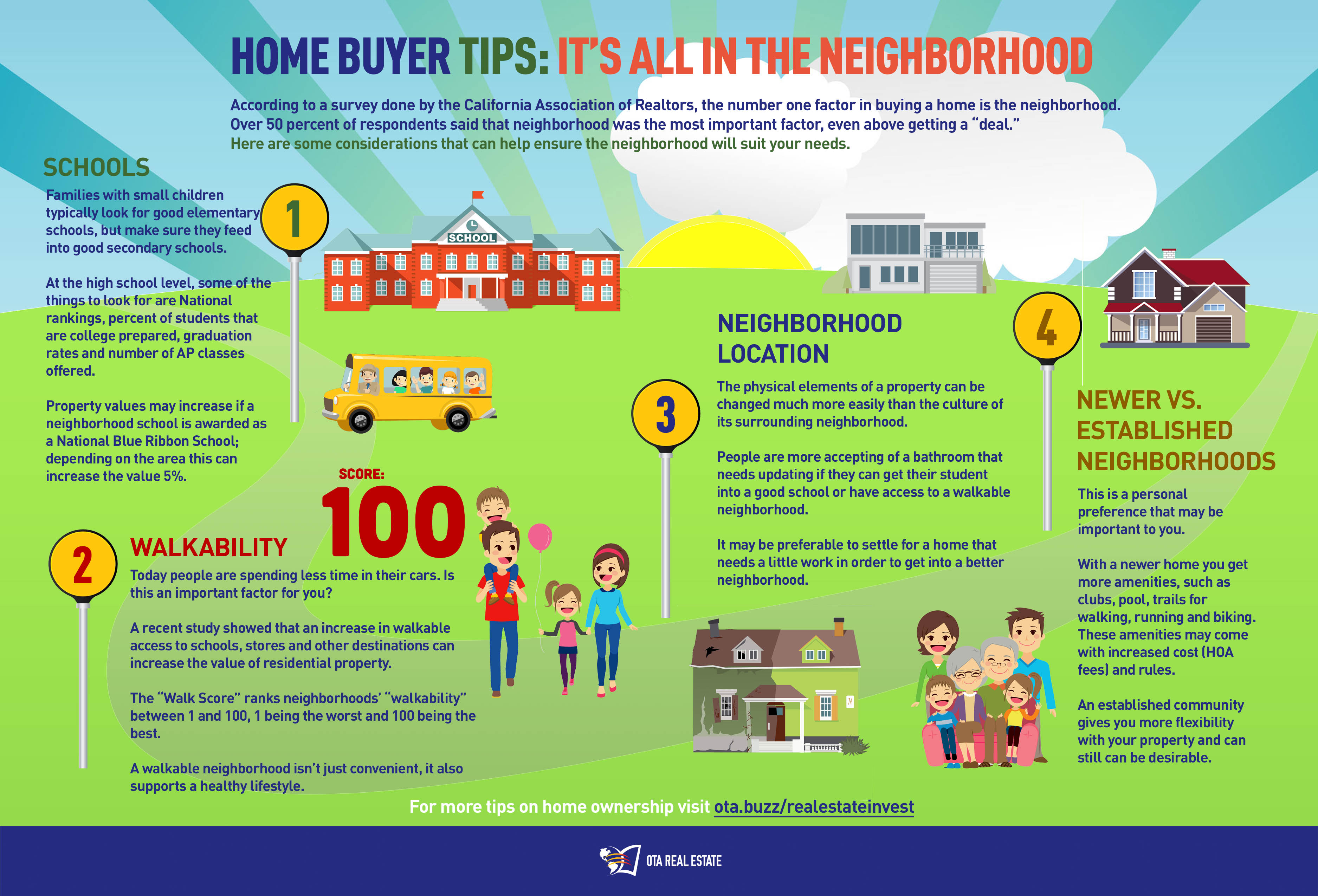 Things to think about when deciding where you want to buy a house.